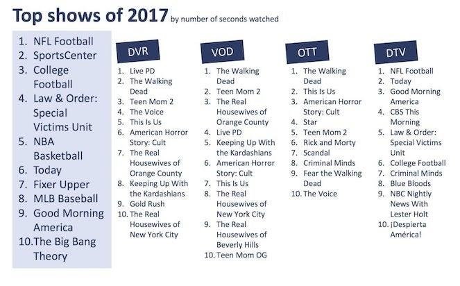inscape-top-tv-shows-2017-deadline