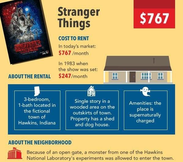 StrangerThingsHouse