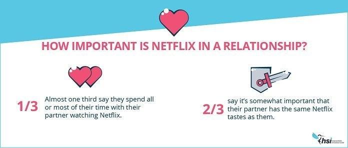netflix_relationship_importance