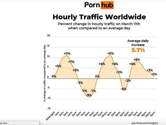 pornhub-traffic-pandemic-getty